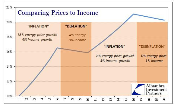 ABOOK May 2014 Inflation Prices to Income 4 Stage