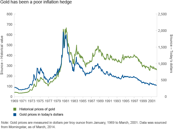 Gold has been poor inflation hedge