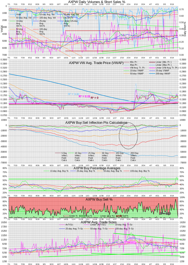 AXPW Intra-day Statistics Chart 20140530