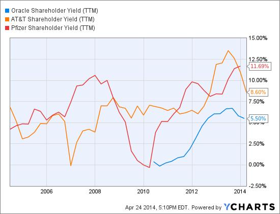 ORCL Shareholder Yield (NYSE:<a href='http://seekingalpha.com/symbol/TTM' title='Tata Motors Limited'>TTM</a>) Chart