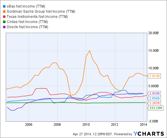EBAY Net Income (<a href='http://seekingalpha.com/symbol/TTM' title='Tata Motors Limited'>TTM</a>) Chart