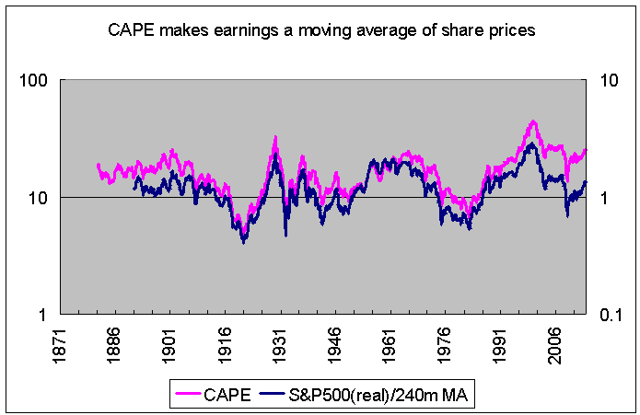 CAPE vs Deviations from moving average of stock prices 1871-2013