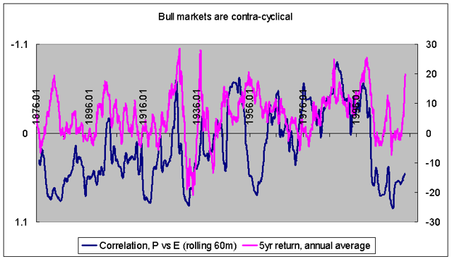 Bull markets vs correlation between stock fluctuations and earnings fluctuations 1871-2013