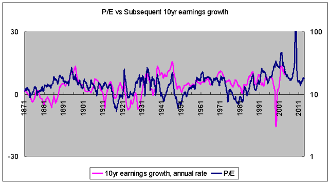 P/E vs subsequent ten-year earnings growth 1871-2023