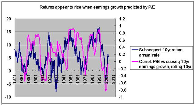 Running correlation between P/E and subsequent earnings growth versus subsequent returns 1871-2013