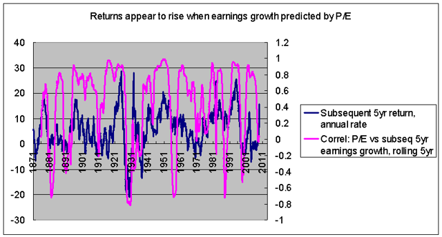 correlation between P/E and subsequent earnings growth vs subsequent returns at five-year intervals 1871-2013