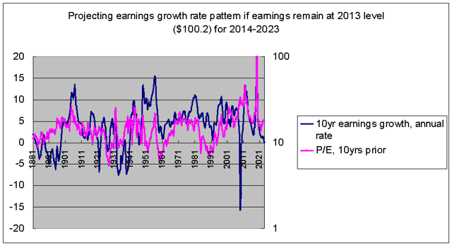 projecting earnings growth rate if earnings remain flat from 2013-2023