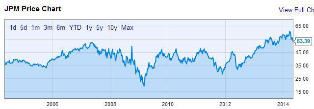 JPM historical prices