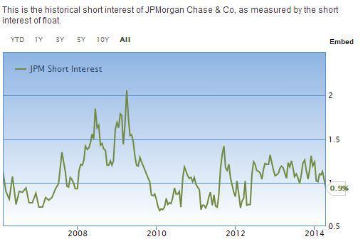JPM Insiders