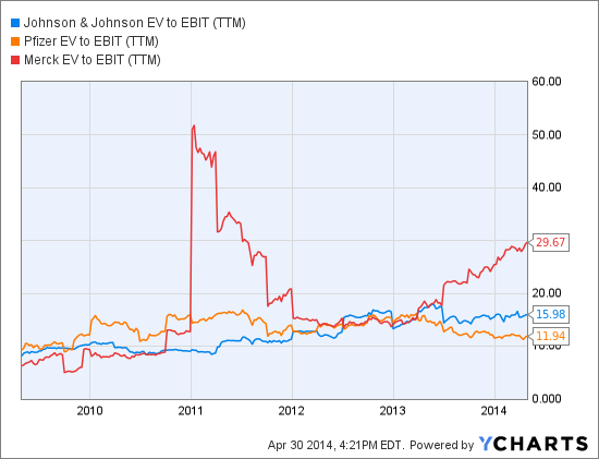 JNJ EV to EBIT (NYSE:<a href='http://seekingalpha.com/symbol/TTM' title='Tata Motors Limited'>TTM</a>) Chart