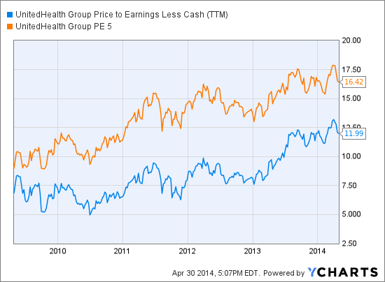UNH Price to Earnings Less Cash (<a href='http://seekingalpha.com/symbol/TTM' title='Tata Motors Limited'>TTM</a>) Chart
