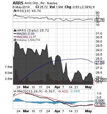 http://static.cdn-seekingalpha.com/uploads/2014/5/7/saupload_arrs_chart.png