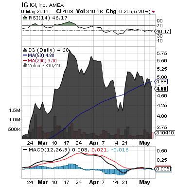 http://static.cdn-seekingalpha.com/uploads/2014/5/7/saupload_ig_chart.png
