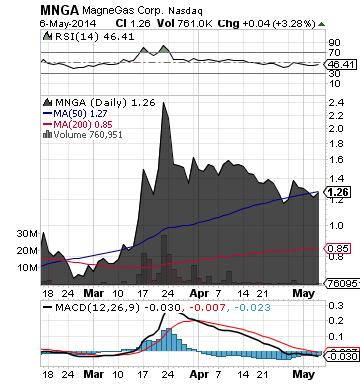 http://static.cdn-seekingalpha.com/uploads/2014/5/7/saupload_mnga_chart.png