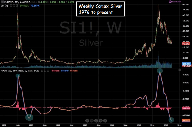 Is Something Big Brewing In Silver?