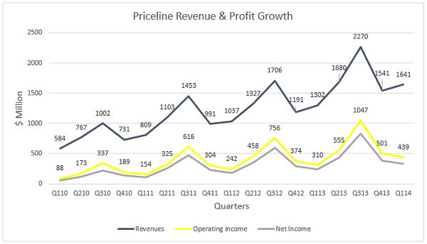 Priceline Revenue and Profit Growth Trend