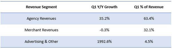 Priceline Q1 2014 Segmental Revenue Growth and Break Up