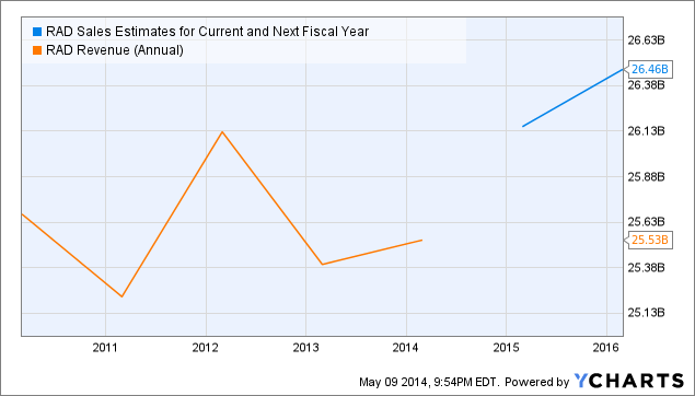 RAD Sales Estimates for Current and Next Fiscal Year Chart