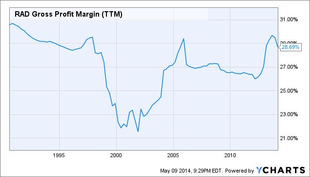 RAD Gross Profit Margin Chart