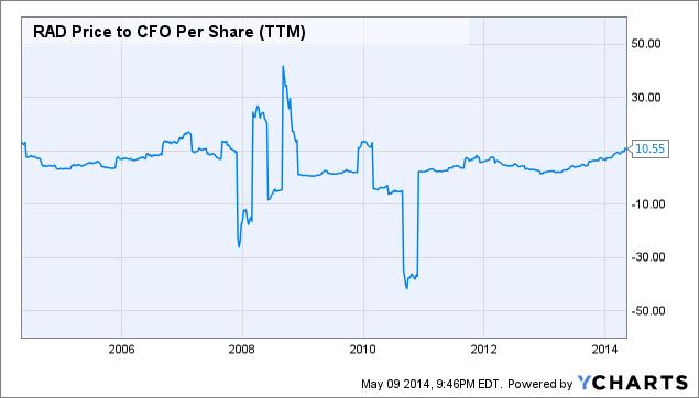 RAD Price to CFO Per Share Chart