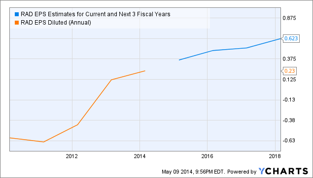 RAD EPS Estimates for Current and Next 3 Fiscal Years Chart