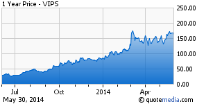 Vipshop Appears Ready to Move Higher After Pausing Following a Rapid Appreciation in March