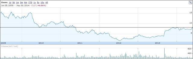 NOK, 5-year chart