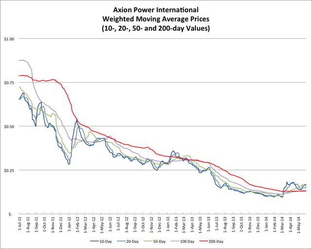 5.31.14 AXPW Price