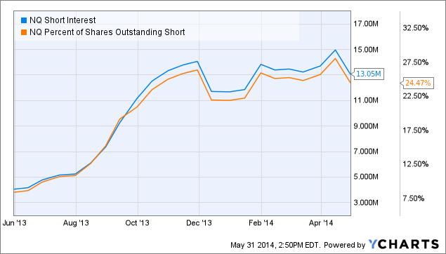 NQ Short Interest Chart