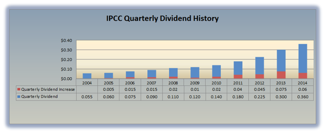 IPCC Dividend History