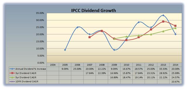 IPCC Dividend Growth
