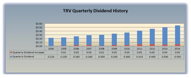 TRV Dividend History