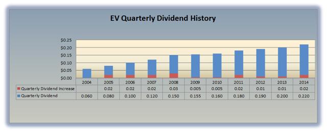EV Dividend History