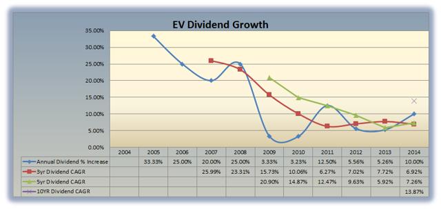 EV Dividend Growth