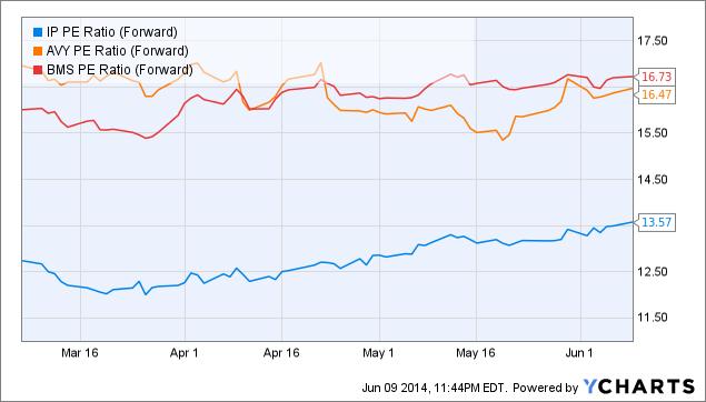 IP PE Ratio (Forward) Chart