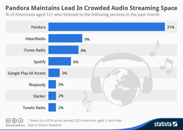 Infographic: Pandora Maintains Lead In Crowded Audio Streaming Space   Statista