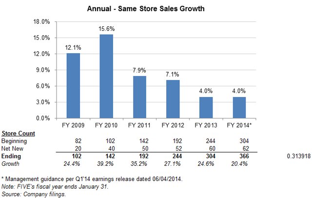 FIVE annual same store sales growth