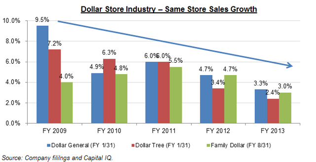 Dollar store industry - same store sales growth
