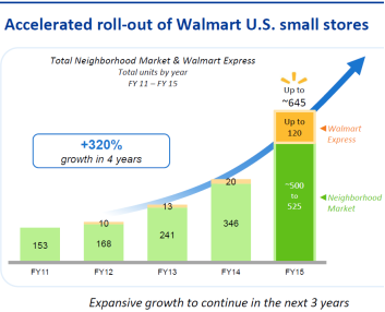 Accelerated roll-out of Walmart US small stores