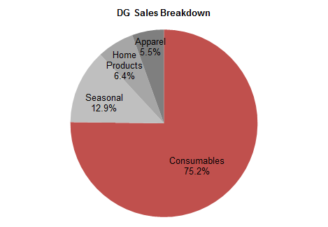DG Sales Breakdown