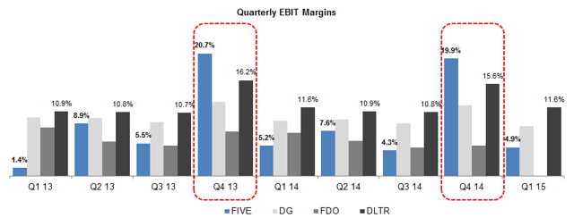 Quarterly EBIT margins