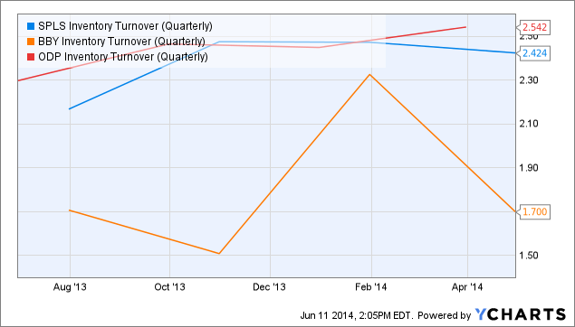 SPLS Inventory Turnover (Quarterly) Chart