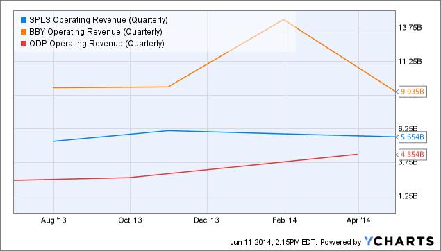 SPLS Operating Revenue (Quarterly) Chart