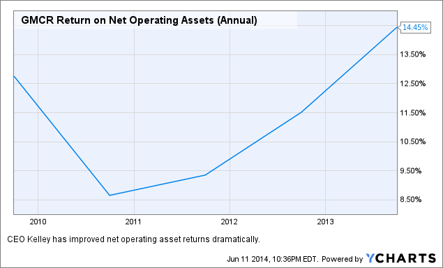 GMCR Return on Net Operating Assets (Annual) Chart