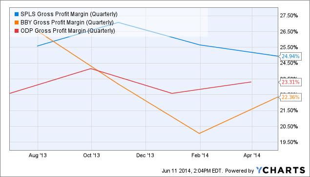 SPLS Gross Profit Margin (Quarterly) Chart