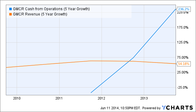 GMCR Cash from Operations (5 Year Growth) Chart