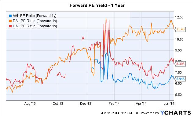 AAL PE Ratio (Forward 1y) Chart