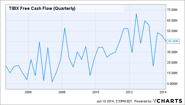 TIBX Free Cash Flow (Quarterly) Chart