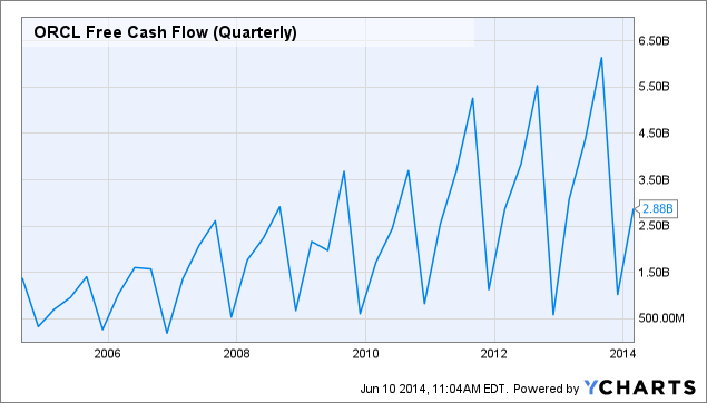 ORCL Free Cash Flow (Quarterly) Chart