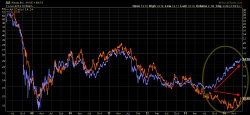 Alcoa (in blue) versus Aluminum ETF (in orange) since 2009